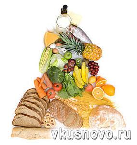 перечень продуктов для похудения